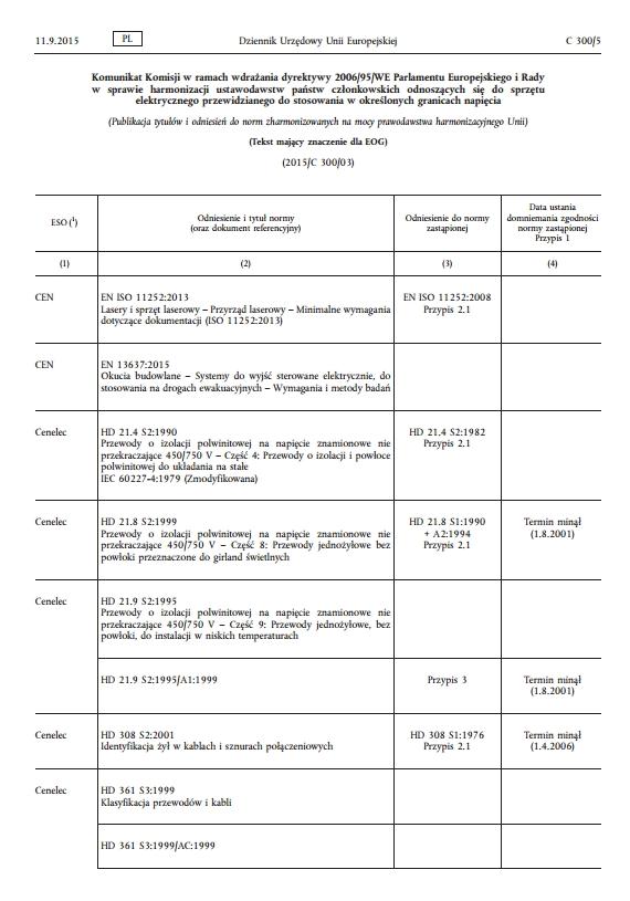 Nowy wykaz norm zharmonizowanych dla dyrektywy LVD 2006/95/WE